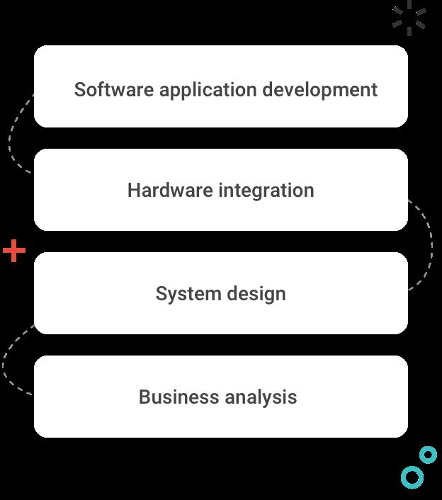 iot integration process